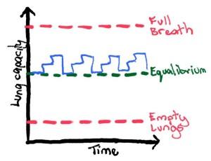 Advanced Breathing Activity 1