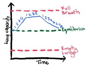 Advanced Breathing Exercise 2