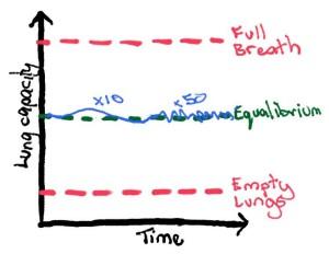 Advanced Breathing Exercise 3