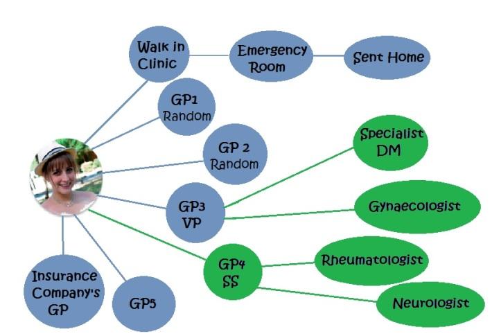 Doctors flow chart
