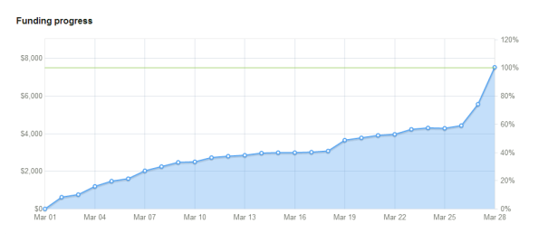 Kickstarter Funding Progress Graph
