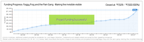 Kickstarter Funding Progress Successful Graph