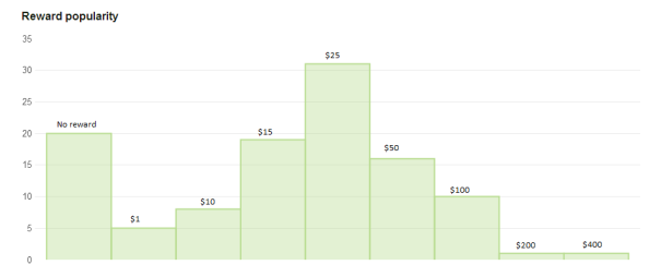 Kickstarter Reward Popularity Graph